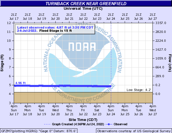Turnback Creek near Greenfield