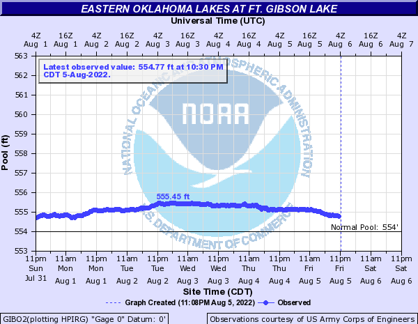 Eastern Oklahoma Lakes at Ft. Gibson Lake