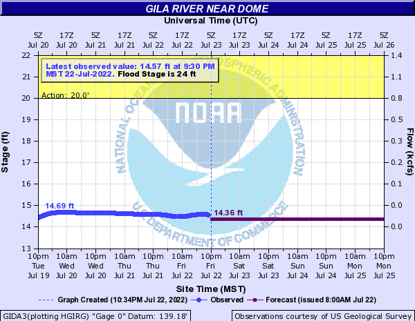 Gila River near Dome