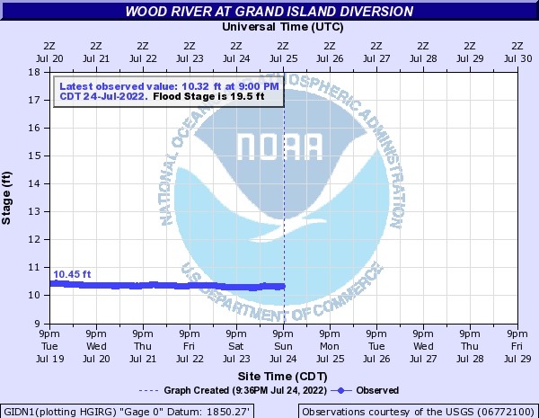 Wood River at Grand Island Diversion