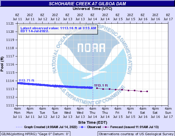 Schoharie Creek at Gilboa Dam Hydrograph
