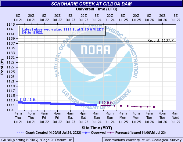 Schoharie Creek at Gilboa Dam