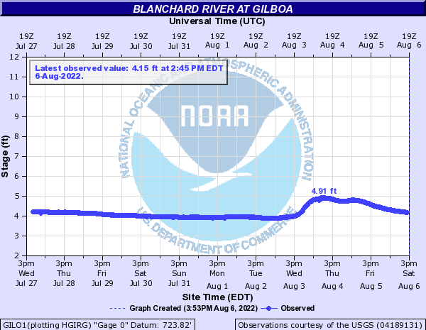 Blanchard River at Gilboa