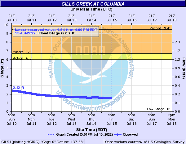 Gills Creek at Columbia