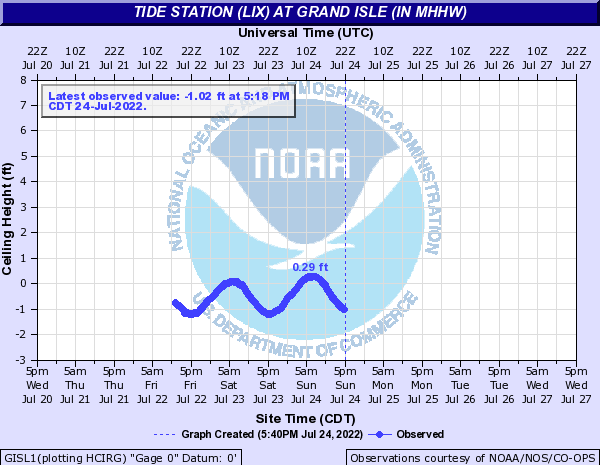 Tide Station (LIX) at Grand Isle