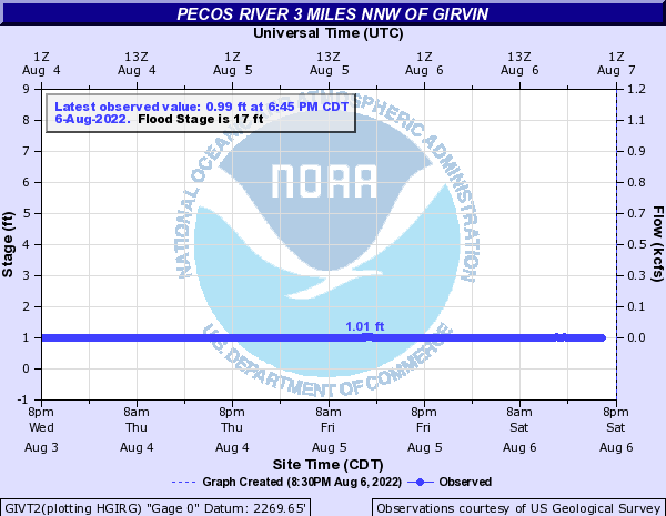 Pecos River other Girvin