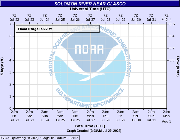 Solomon River near Glasco