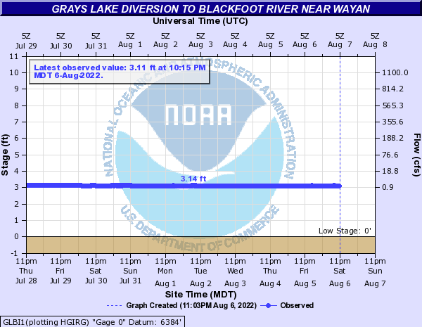 Grays Lake Diversion to Blackfoot River near Wayan