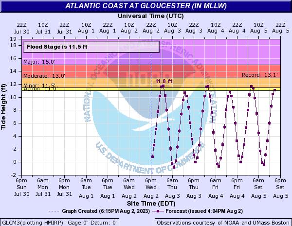 Gloucester, MA Tide Forecast