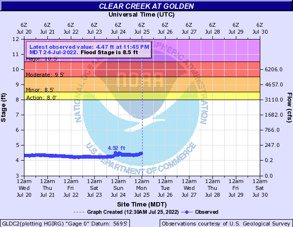 Clear Creek (CO) at Golden