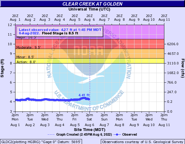 Clear Creek at Golden
