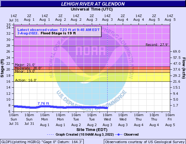 Lehigh River at Glendon