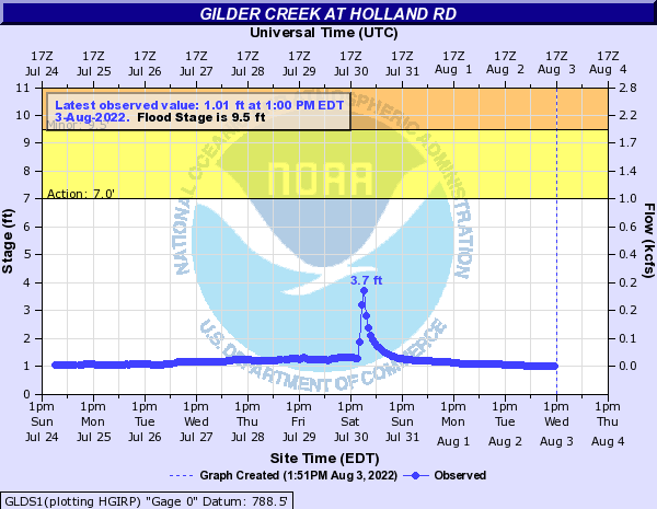 Gilder Creek at Holland Rd