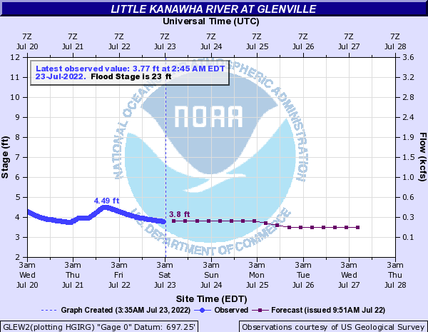 Little Kanawha River at Glenville