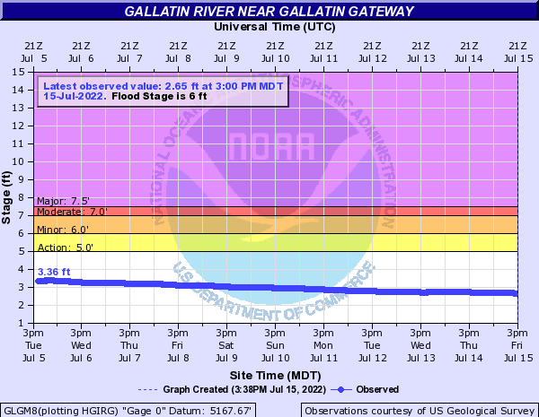 Gallatin River near Gallatin Gateway