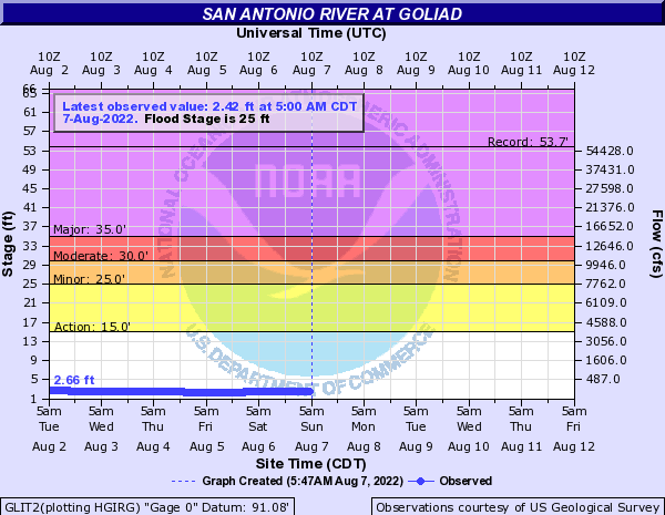 San Antonio River at Goliad