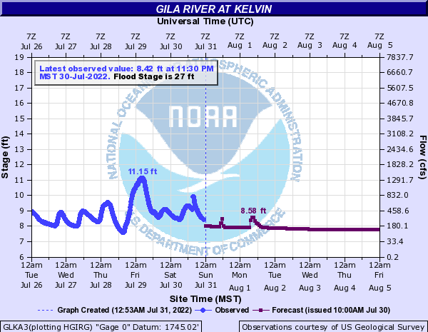 Gila River at Kelvin