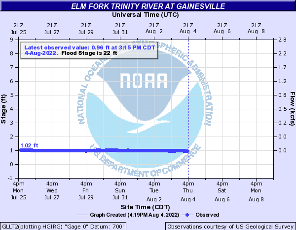 Elm Fork Trinity River at Gainesville