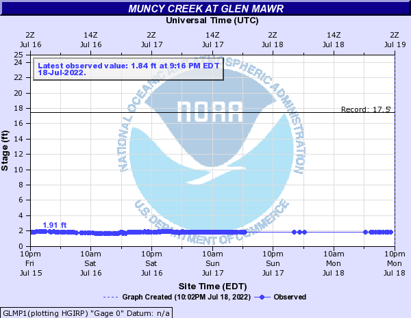 Muncy Creek at Glen Mawr