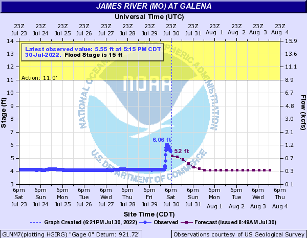 James River at Galena