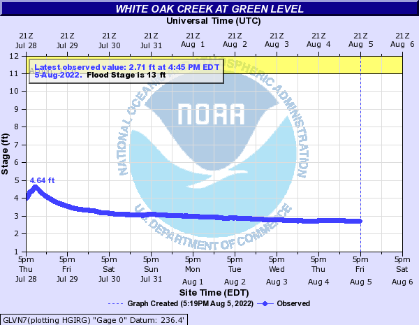 White Oak Creek at Green Level