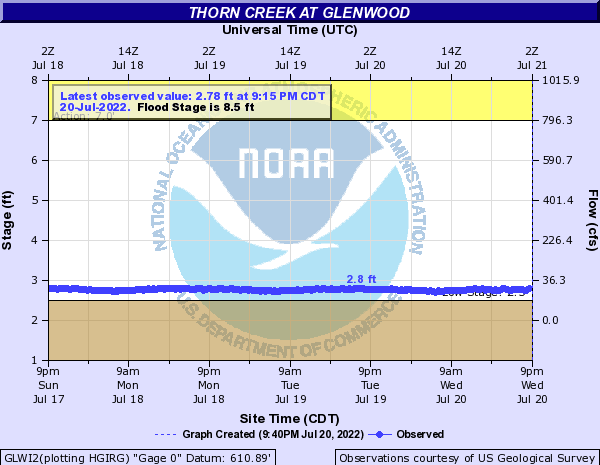 Thorn Creek at Glenwood
