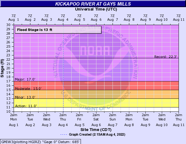 Kickapoo River at Gays Mills