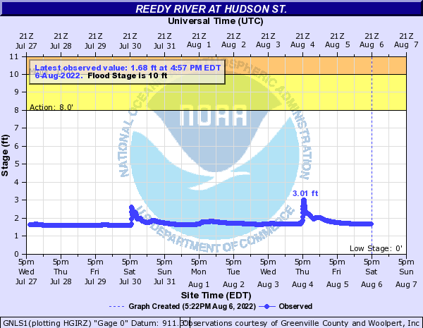 Reedy River at Hudson St.
