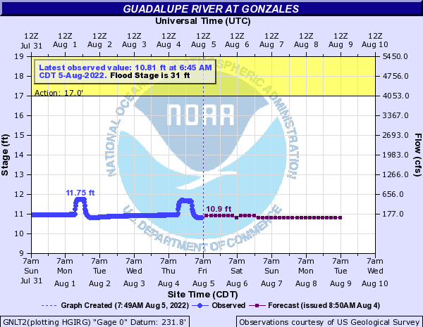 Guadalupe River at Gonzales