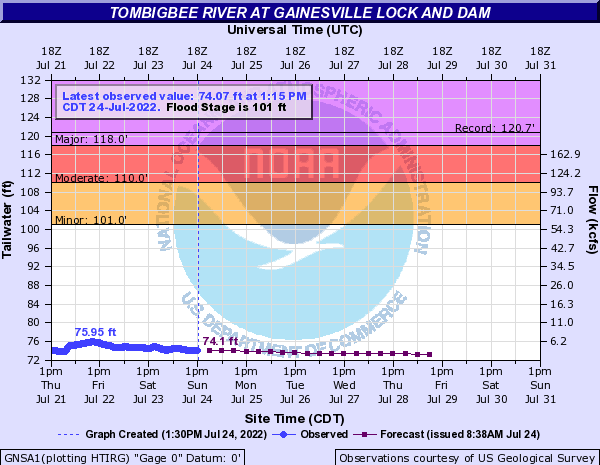 Tombigbee River at Gainesville Lock and Dam