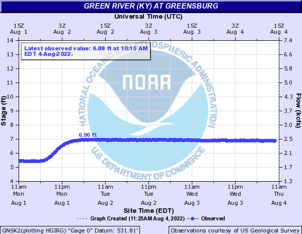 Green River (KY) at Greensburg