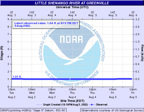 Little Shenango River at Greenville