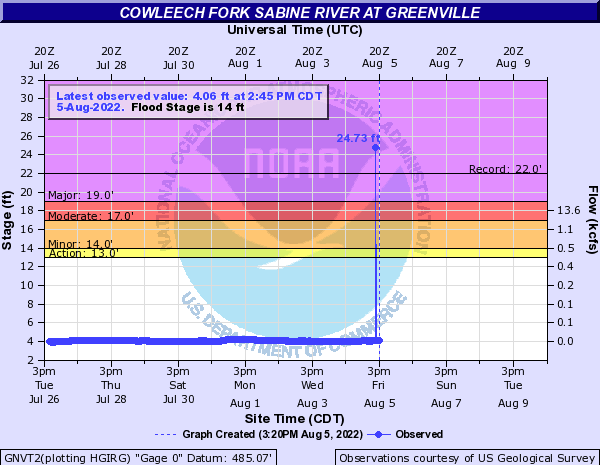 Cowleech Fork Sabine River at Greenville