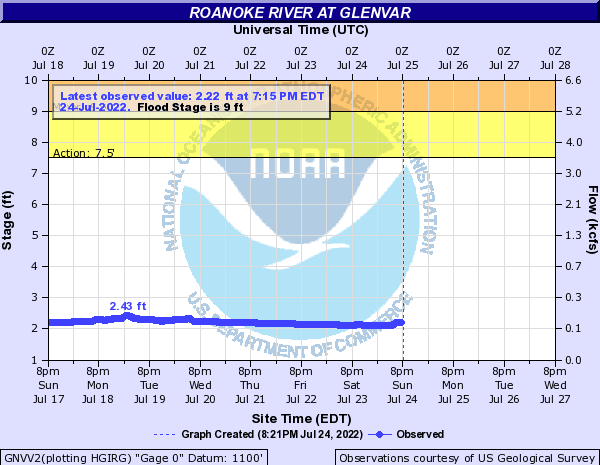 Roanoke River at Glenvar