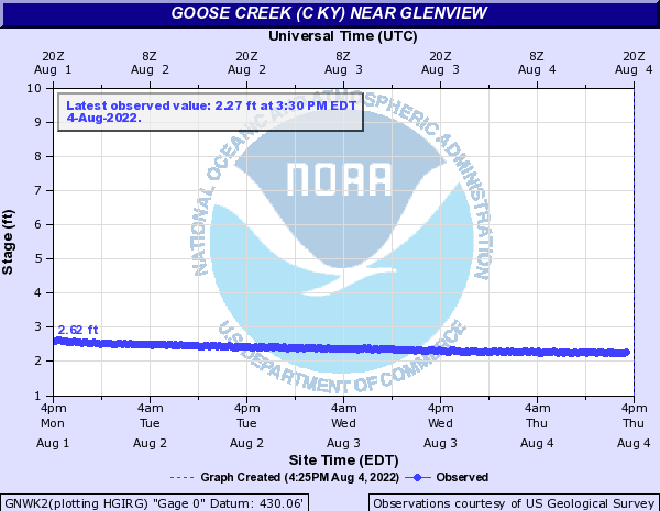 Goose Creek near Glenview