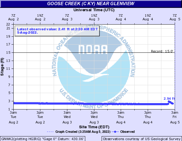 Goose Creek (C KY) near Glenview