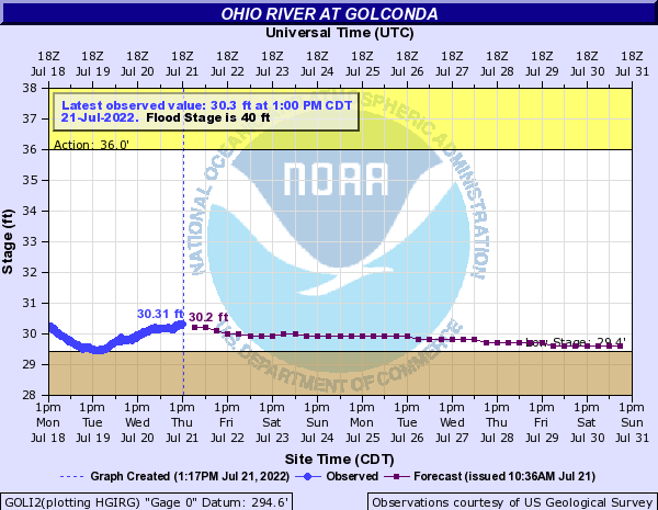 Ohio River at Golconda