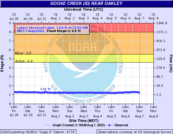 Goose Creek (ID) near Oakley