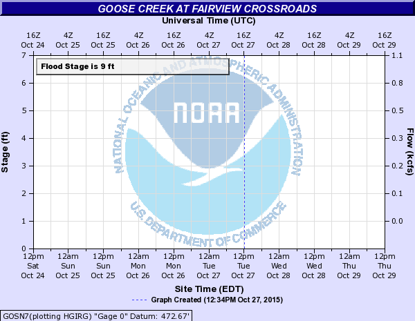 Goose Creek at FAIRVIEW CROSSROADS