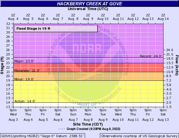 Hackberry Creek at Gove