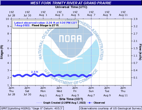 West Fork Trinity River at Grand Prairie
