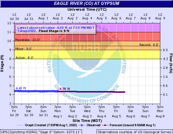 Eagle River at Gypsum