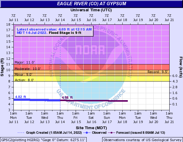 Eagle River (CO) at Gypsum