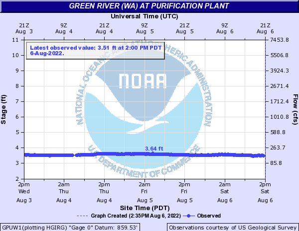 Green River (WA) at Purification Plant