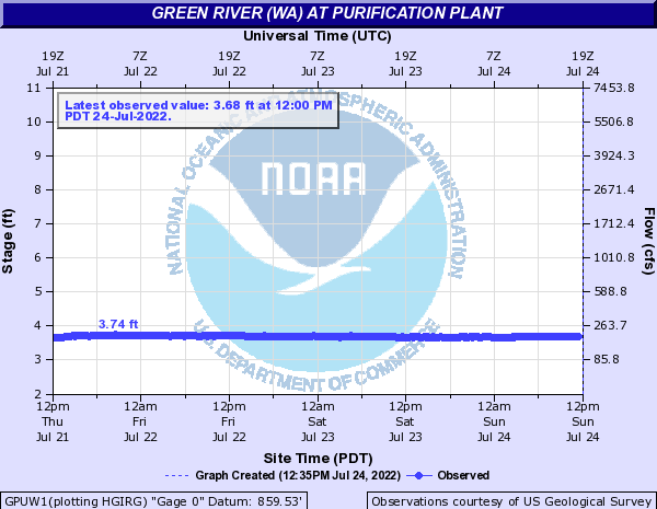 Green River at Purification Plant