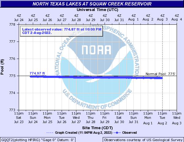 North Texas Lakes at Squaw Creek Reservoir