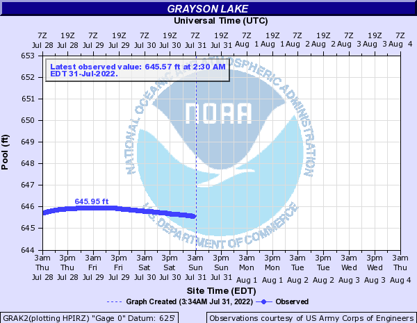 Little Sandy River at Grayson Lake (Lake Level)