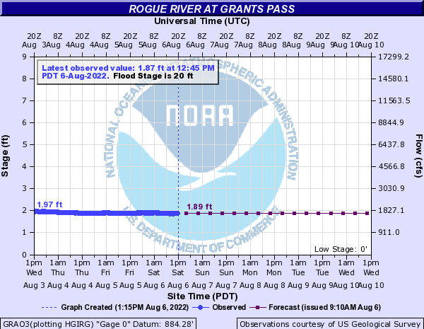 Rogue River Flows at Grants Pass