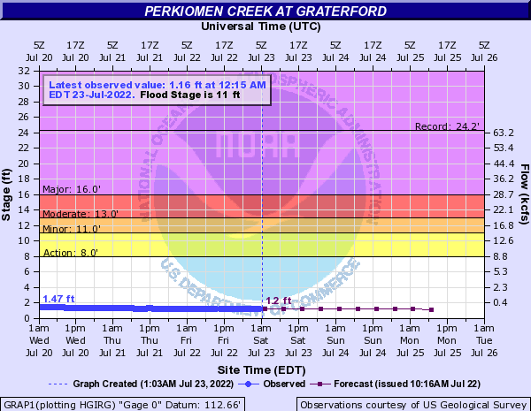 Perkiomen Creek at Graterford