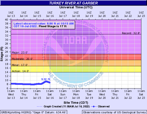 Turkey River at Garber